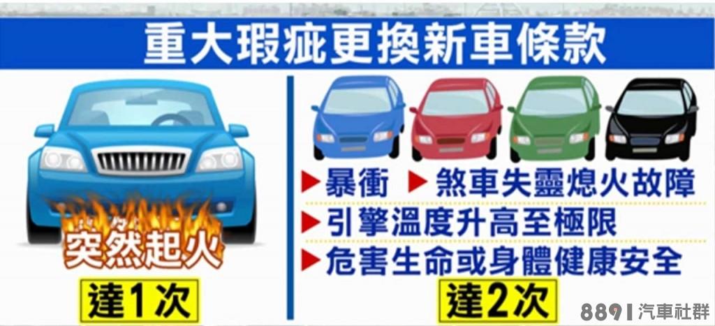 怕買到瑕疵車,新版汽車買賣定型化契約換新條款最快年底上路_2.jpg